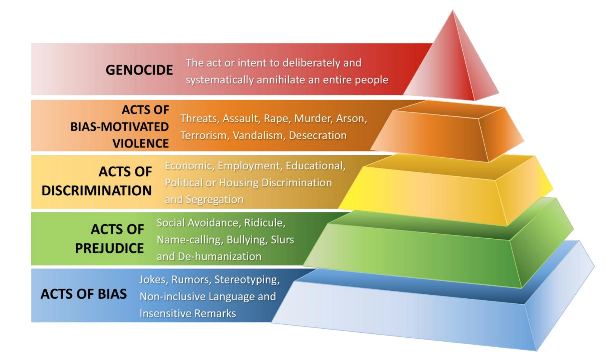 La Pirámide del Odio